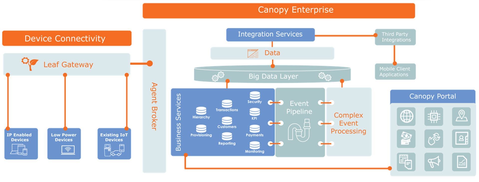 An Overview of the Canopy architecture